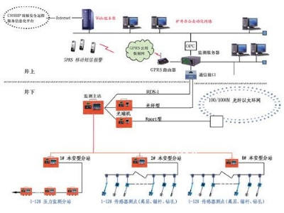 KJ29顶板动态载线监测系统